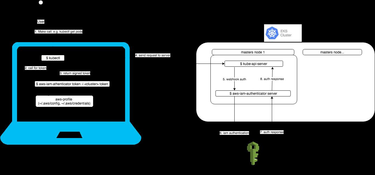 Amazon EKS IAM authentication: How to add an IAM user
